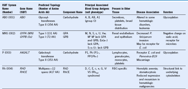 Human Blood Group Antigens and Antibodies | Oncohema Key