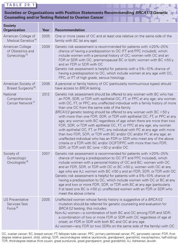 Genetic Testing In Ovarian Cancer Oncohema Key