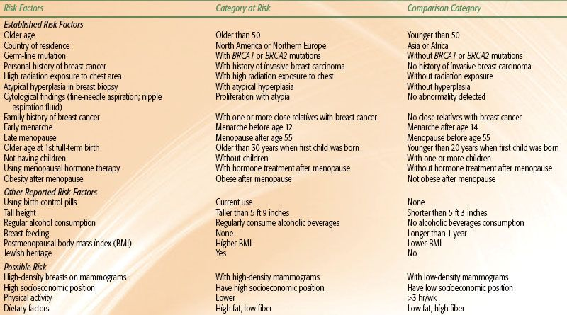 Breast Cancer: Early Stage   Oncohema Key