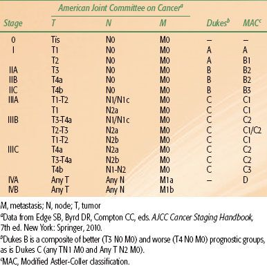 Cancer Of The Colon And Rectum Oncohema Key