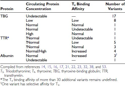 Thyroid Hormone Binding And Variants Of Transport Proteins