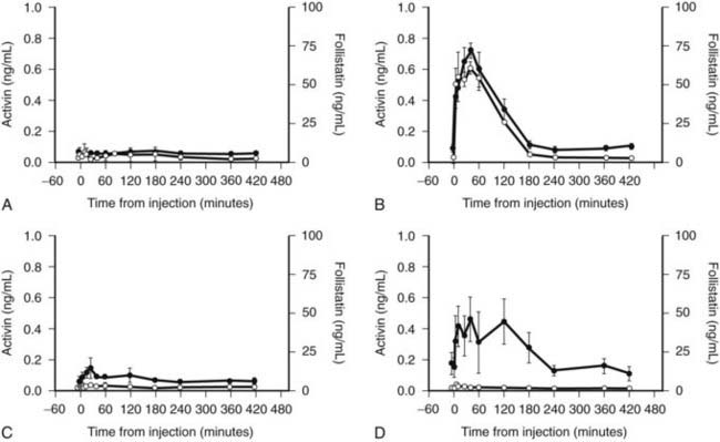 Gonadal Peptides: Inhibins, Activins, Follistatin, Müllerian